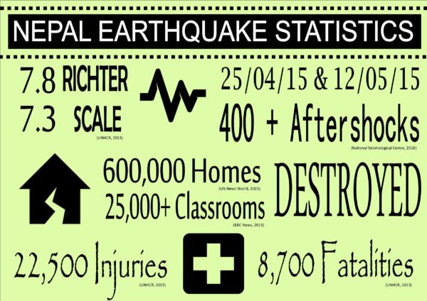 Heartquake - Facts and Figures